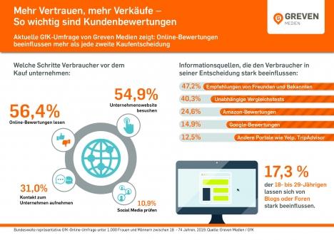 Mehr als die Hälfte der Konsumenten sucht vor einem Kauf nach Bewertungen im Internet oder besucht die unternehmenseigene Website